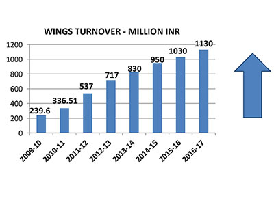 Increasing Turnover - Wings Auto