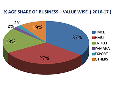 Graph For Business Values
