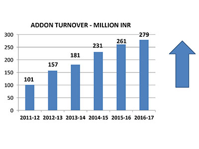 Graph Showing - Addom Turnover
